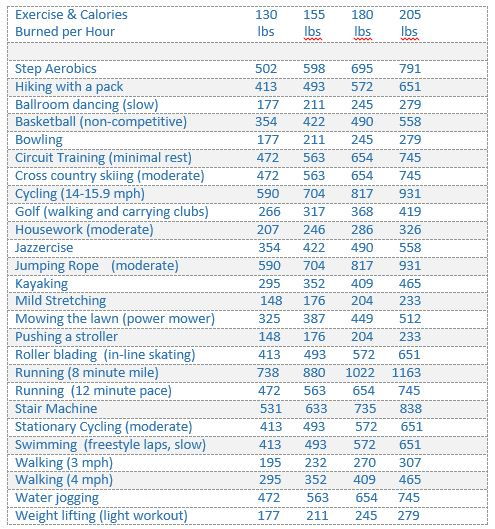 Exercise and Calories Burned Per Hour